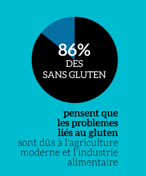 Comment devient-on sans gluten ? ©blindSALIDA pour Because Gus