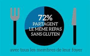 Comment mangent les sans gluten ? ©blindSALIDA pour Because Gus