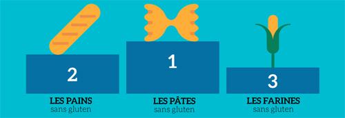 Est-ce qu'on achète sans gluten parce que c'est plus sain ? ©blindSALIDA pour Because Gus