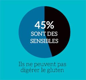 Qui sont les sans gluten ? ©blindSALIDA pour Because Gus