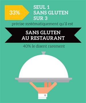 Que dit le baromètre sur les sans gluten en 2020 ©blindSALIDA pour Because Gus
