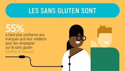 Baromètre sans gluten 2021 : les résultats ©blindSALIDA pour Because Gus