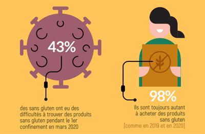 Baromètre sans gluten 2021 : les résultats